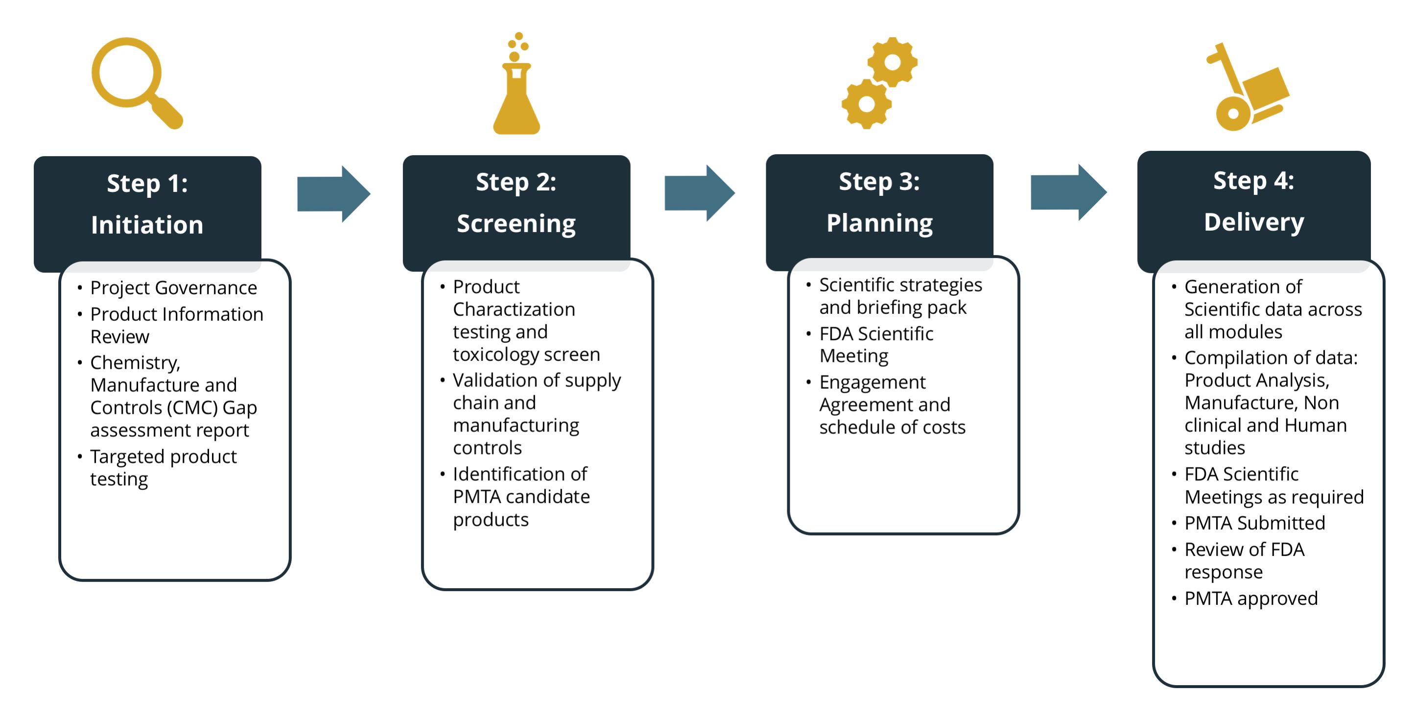 US PMTA - 4 step process