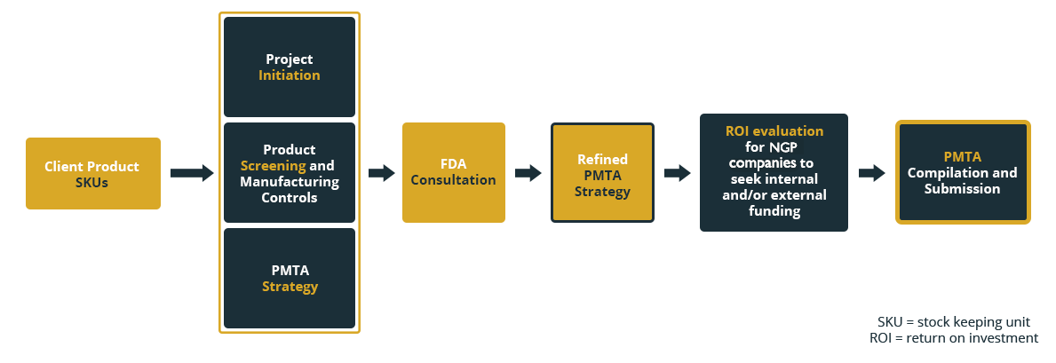 planning-diagram-us-pmta